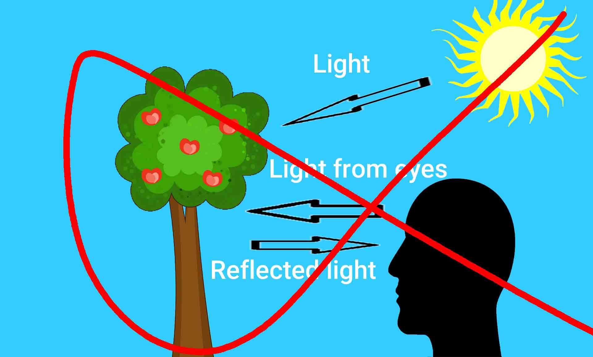 نور چشم در طبیعیات و علوم گذشتگان